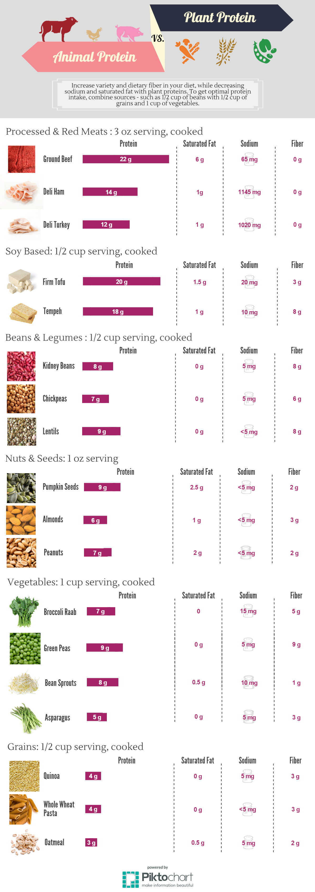 Image Result For Comparison Of Amount Protein In Plants Vs Animals